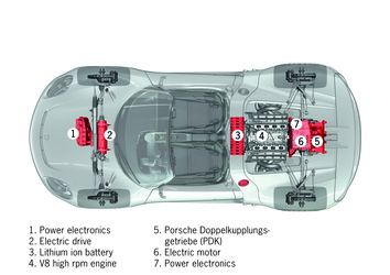 2015 Porsche 918 Spyder | Porsche 918 Concept Development